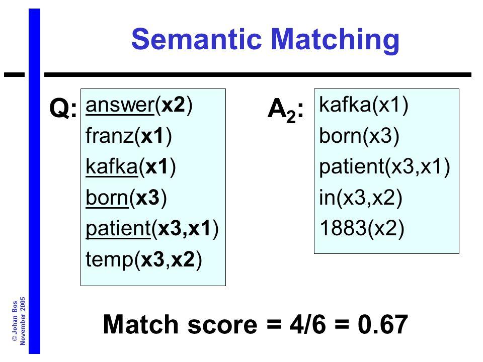 © Johan Bos November 2005 Semantic Matching answer(x2) franz(x1) kafka(x1) born(x3) patient(x3,x1) temp(x3,x2) kafka(x1) born(x3) patient(x3,x1) in(x3,x2) 1883(x2) Q:A2:A2: Match score = 4/6 = 0.67