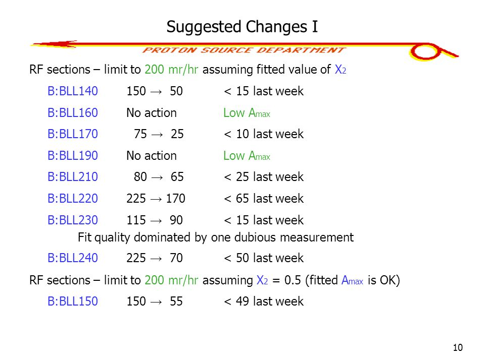 10 Suggested Changes I RF sections – limit to 200 mr/hr assuming fitted value of X 2 B:BLL140150 → 50< 15 last week B:BLL160No action Low A max B:BLL1
