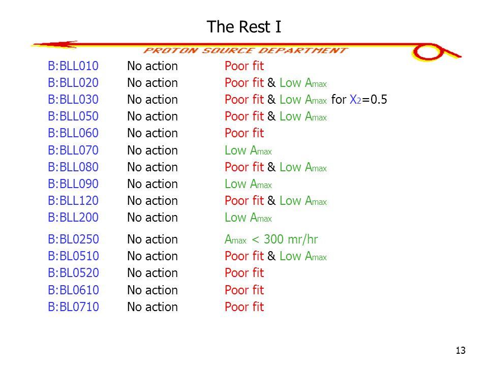 13 The Rest I B:BLL010No actionPoor fit B:BLL020No actionPoor fit & Low A max B:BLL030No actionPoor fit & Low A max for X 2 =0.5 B:BLL050No action Poor fit & Low A max B:BLL060No actionPoor fit B:BLL070No action Low A max B:BLL080No actionPoor fit & Low A max B:BLL090No action Low A max B:BLL120No actionPoor fit & Low A max B:BLL200No action Low A max B:BL0250No action A max < 300 mr/hr B:BL0510No actionPoor fit & Low A max B:BL0520No actionPoor fit B:BL0610No actionPoor fit B:BL0710No actionPoor fit