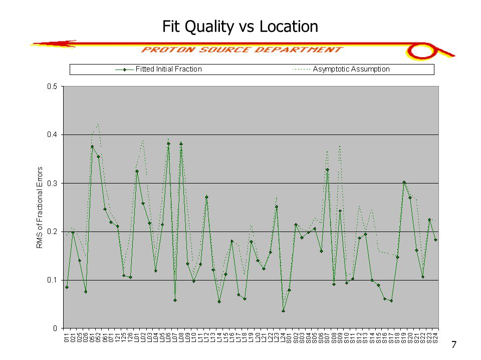 7 Fit Quality vs Location