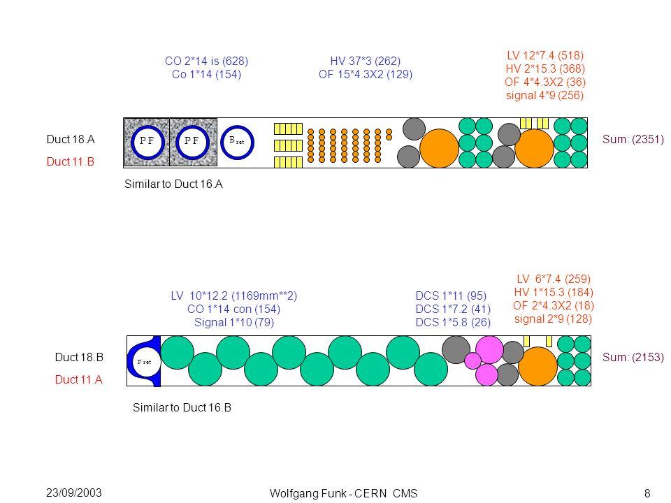 Wolfgang Funk - CERN CMS 23/09/2003 Duct 18.B LV 6*7.4 (259) HV 1*15.3 (184) OF 2*4.3X2 (18) signal 2*9 (128) P F Pret LV 10*12.2 (1169mm**2) CO 1*14 con (154) Signal 1*10 (79) Sum: (2153) Similar to Duct 16.B Duct 11.A Duct 18.A CO 2*14 is (628) Co 1*14 (154) P F HV 37*3 (262) OF 15*4.3X2 (129) Sum: (2351) Similar to Duct 16.A Duct 11.B 8 P F LV 12*7.4 (518) HV 2*15.3 (368) OF 4*4.3X2 (36) signal 4*9 (256) DCS 1*11 (95) DCS 1*7.2 (41) DCS 1*5.8 (26) ret B