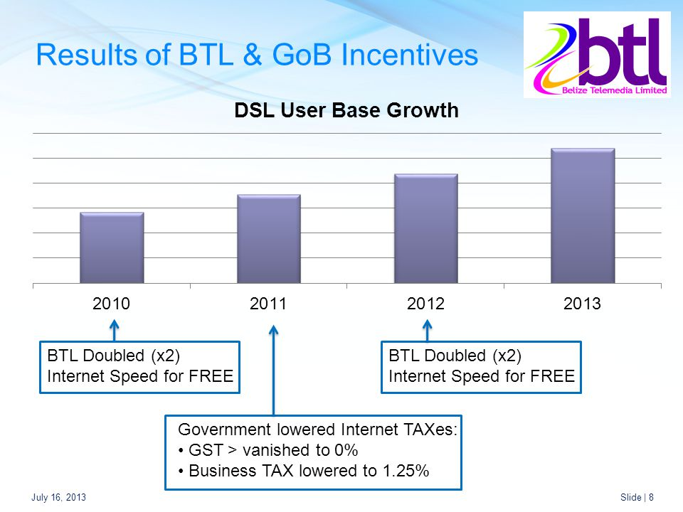 Results of BTL & GoB Incentives July 16, 2013Slide | 8 Government lowered Internet TAXes: GST > vanished to 0% Business TAX lowered to 1.25% BTL Doubled (x2) Internet Speed for FREE BTL Doubled (x2) Internet Speed for FREE