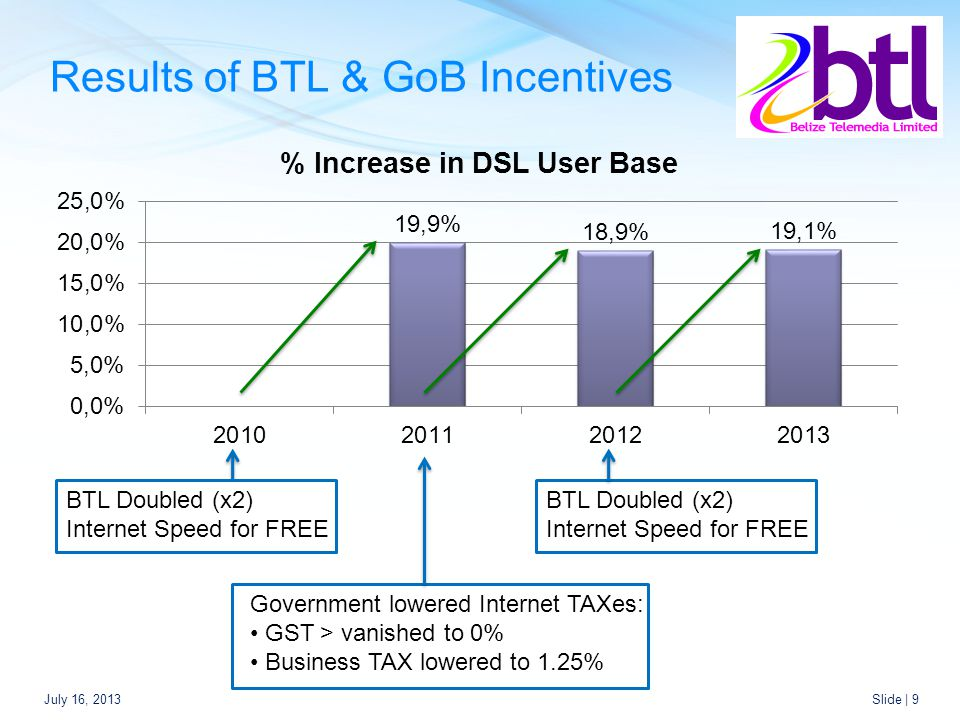 Results of BTL & GoB Incentives July 16, 2013Slide | 9 Government lowered Internet TAXes: GST > vanished to 0% Business TAX lowered to 1.25% BTL Doubled (x2) Internet Speed for FREE BTL Doubled (x2) Internet Speed for FREE