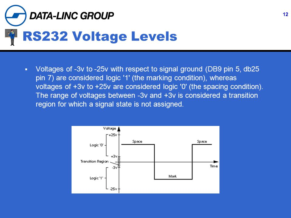 12 RS232 Voltage Levels  Voltages of -3v to -25v with respect to signal ground (DB9 pin 5, db25 pin 7) are considered logic 1 (the marking condition), whereas voltages of +3v to +25v are considered logic 0 (the spacing condition).
