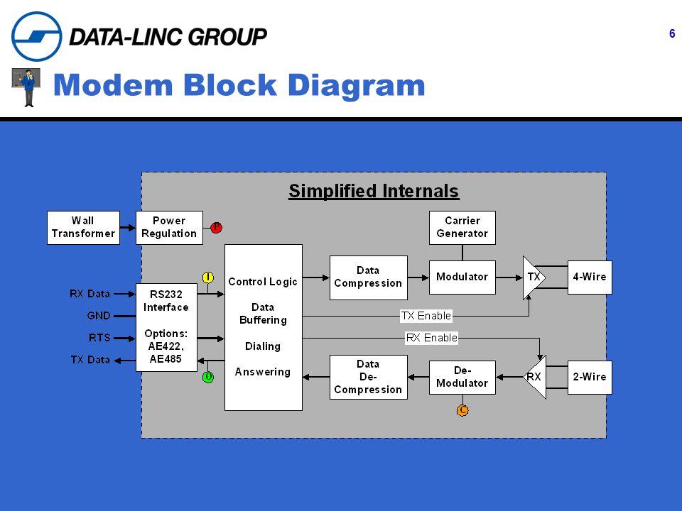 6 Modem Block Diagram