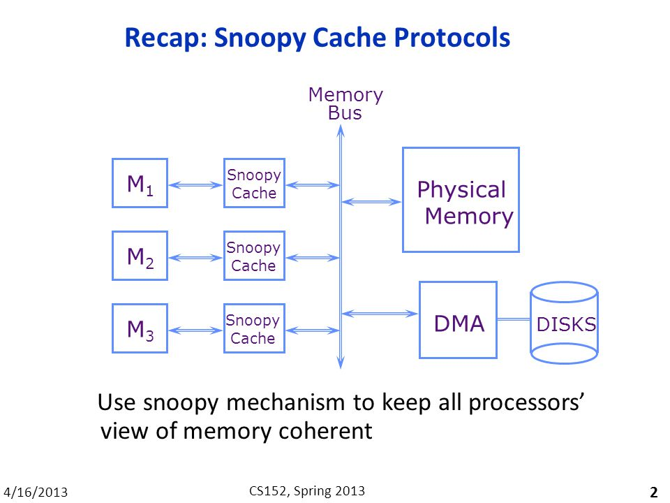 4/16/2013 CS152, Spring 2013 Recap: Snoopy Cache Protocols 2 Use snoopy mechanism to keep all processors' view of memory coherent M1M1 M2M2 M3M3 Snoopy Cache DMA Physical Memory Bus Snoopy Cache Snoopy Cache DISKS