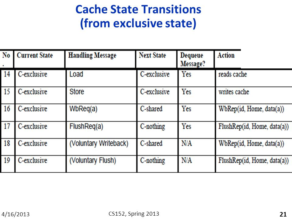 4/16/2013 CS152, Spring 2013 Cache State Transitions (from exclusive state) 21