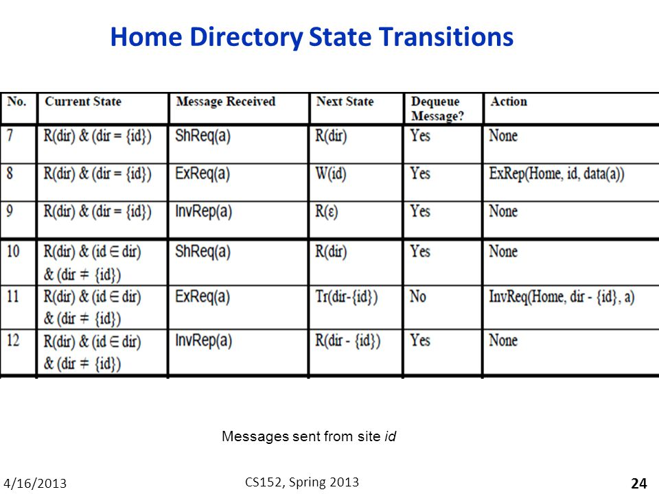 4/16/2013 CS152, Spring 2013 Home Directory State Transitions 24 Messages sent from site id