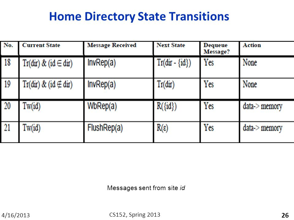 4/16/2013 CS152, Spring 2013 Home Directory State Transitions 26 Messages sent from site id