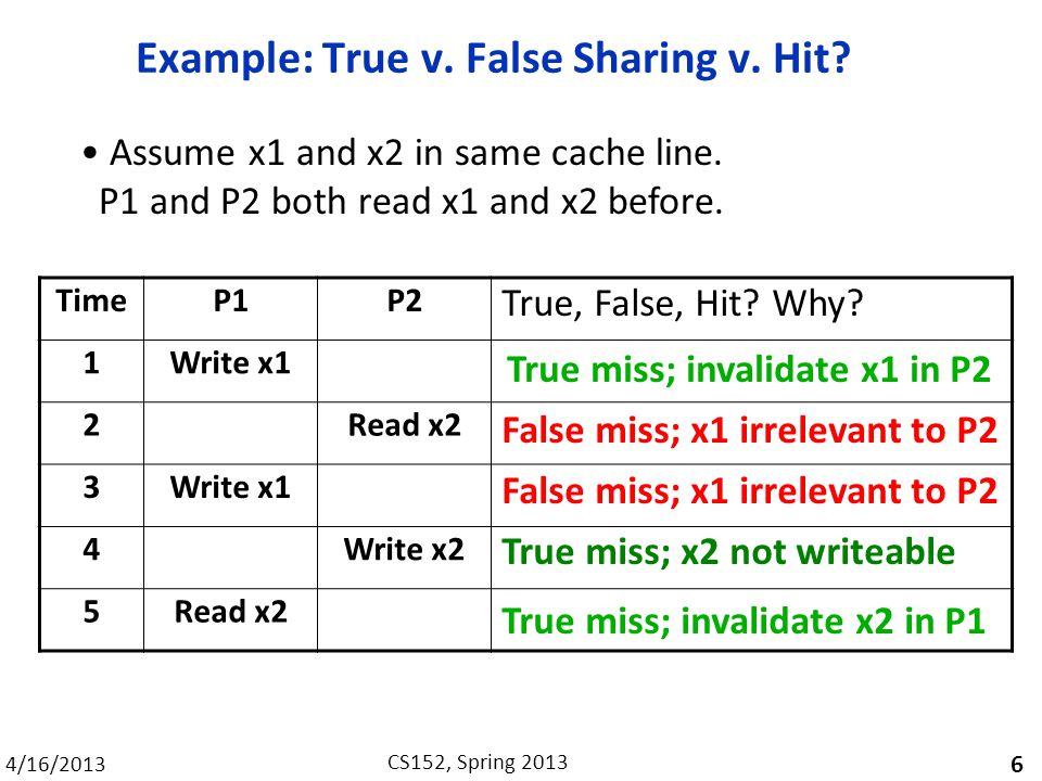 4/16/2013 CS152, Spring 2013 Example: True v. False Sharing v.