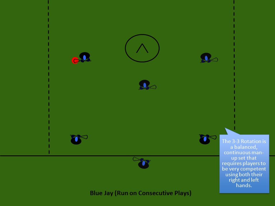 Blue Jay (Run on Consecutive Plays) The 3-3 Rotation is a balanced, continuous man- up set that requires players to be very competent using both their right and left hands.