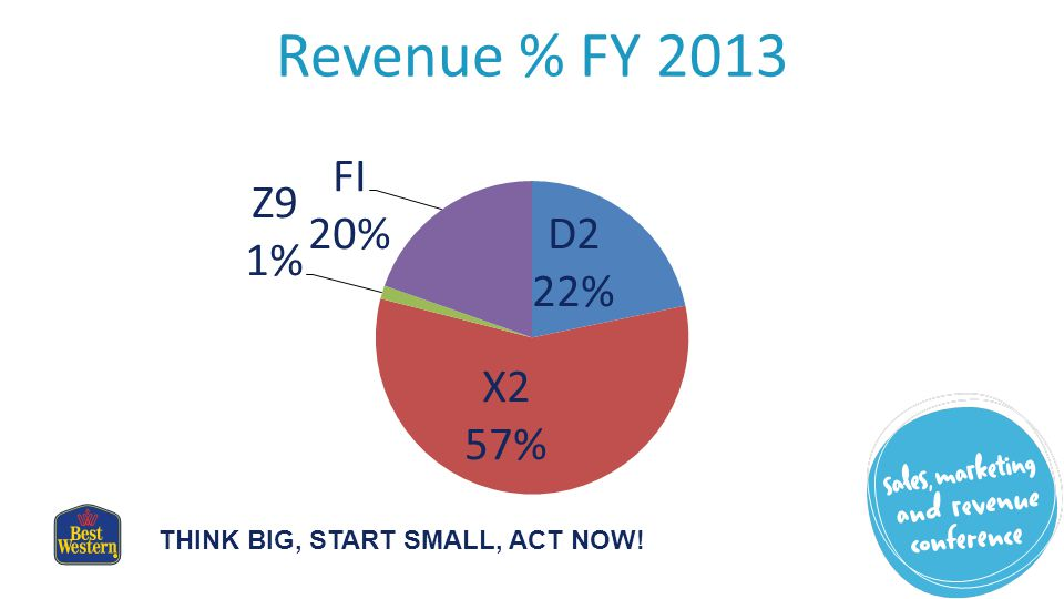THINK BIG, START SMALL, ACT NOW! Revenue % FY 2013