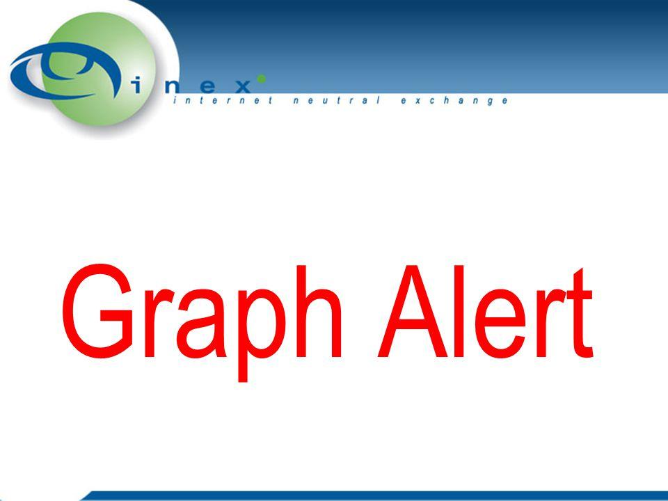 Graph Alert