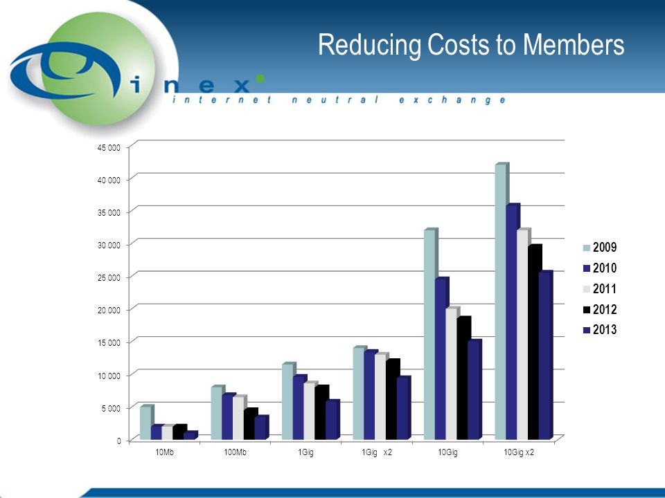 Reducing Costs to Members