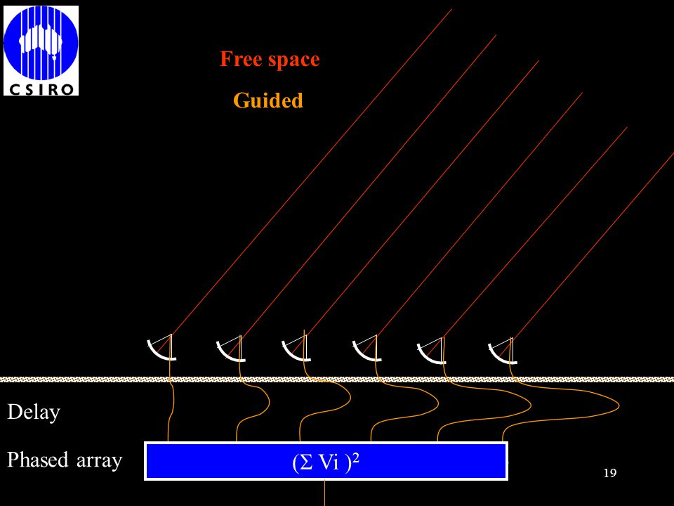 18 (  Vi ) 2 Phased array Free space Guided Delay
