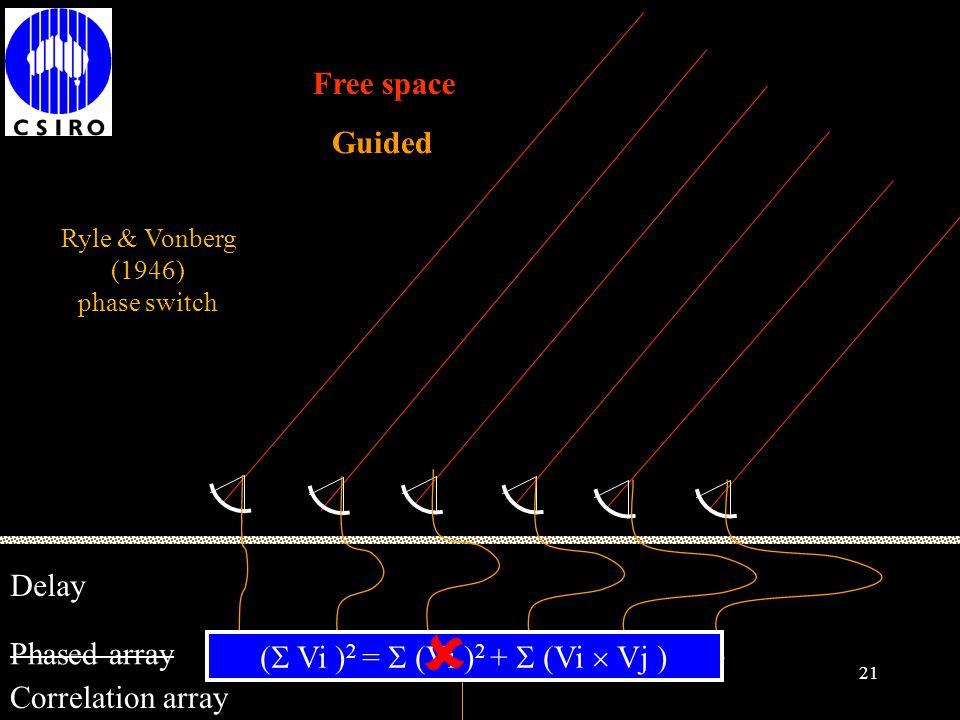 20 (  Vi ) 2 =  (Vi ) 2 +  (Vi  Vj ) Free space Guided Phased array Delay