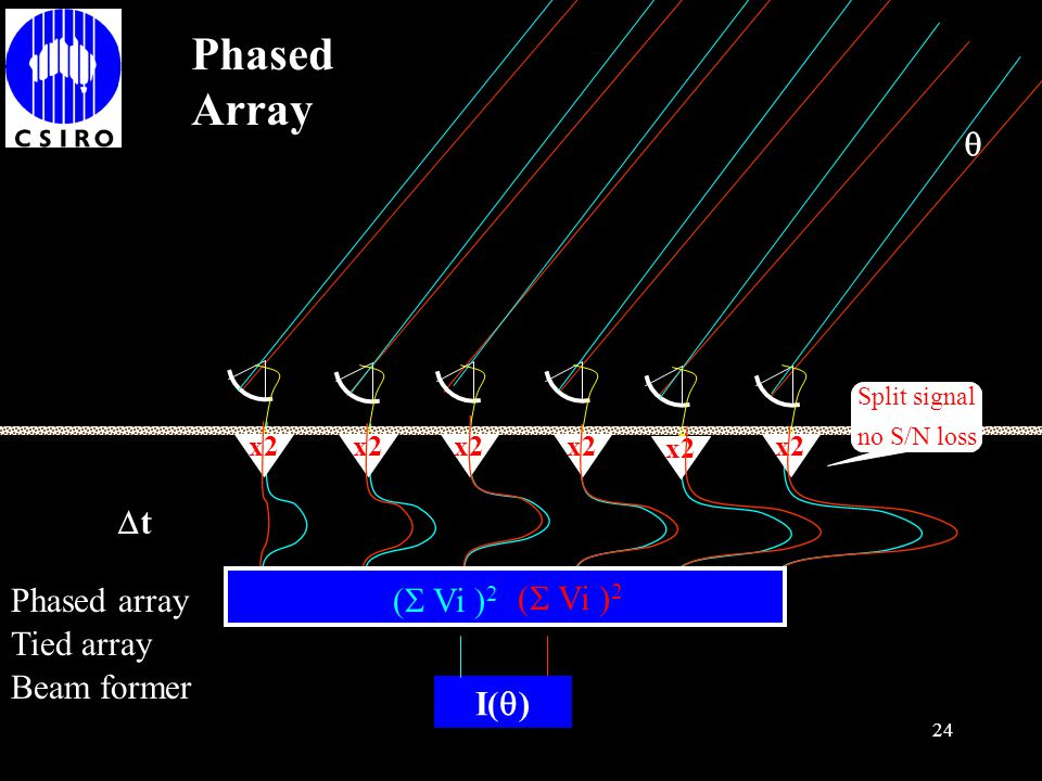 23 I Phased Array x2 Split signal no S/N loss  t Phased array (  Vi ) 2 I(  ) (  Vi ) 2 