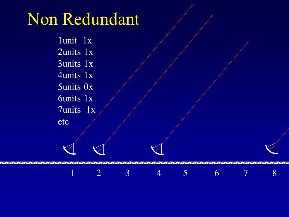 1 2 3 4 5 6 1unit 5x 2units 4x 3units 3x 4units 2x 5units 1x 15 n(n-1)/2 = Redundancy