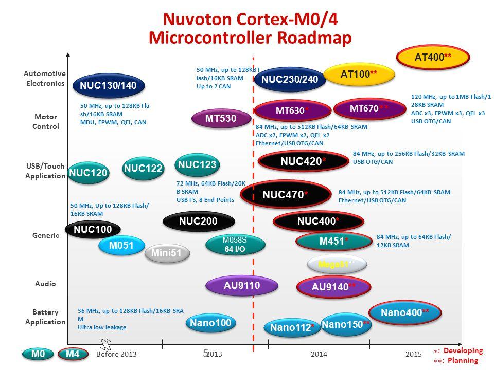Nu-Micro M051 Cortex M0 기반 MCU 2.5~ 5.5V 동작 22.1184MHz Internal Osc Up to 50MHz 64KB Flash Memory 4KB SRAM 4KB Dflash Max 8CH ADC Max 8CH PWM 2CH SPI 2CH I2C 2CH UART 6
