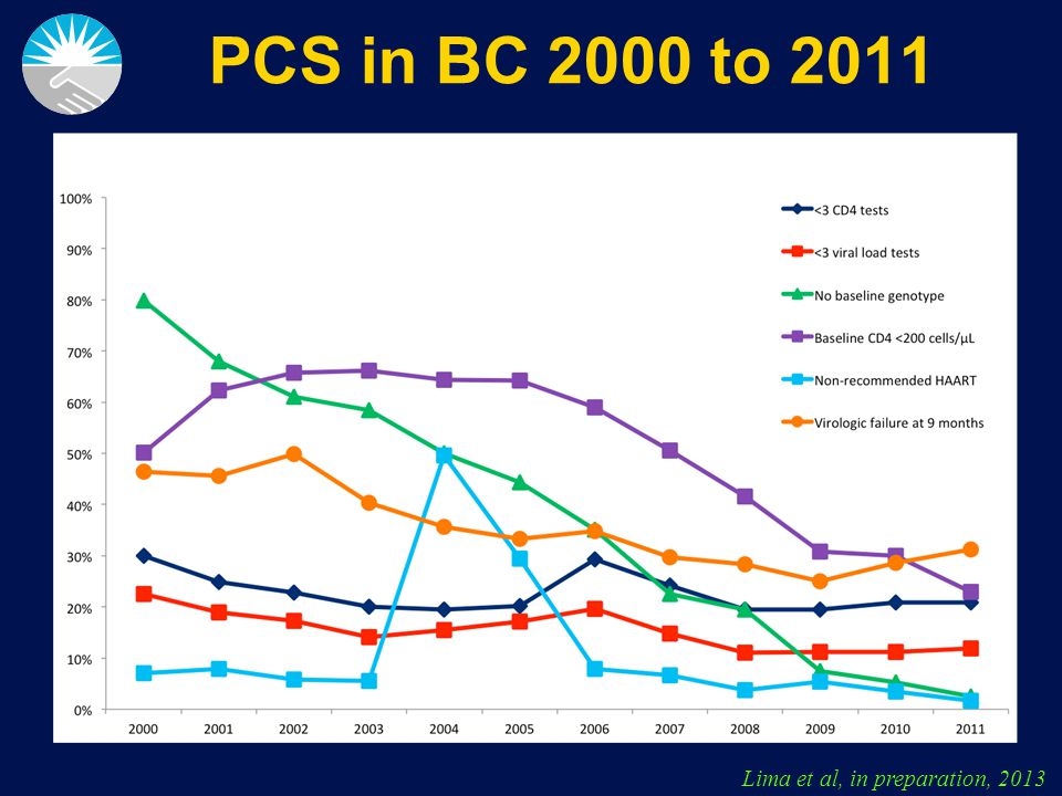 Slide 15 of 44 PCS in BC 2000 to 2011 Lima et al, in preparation, 2013