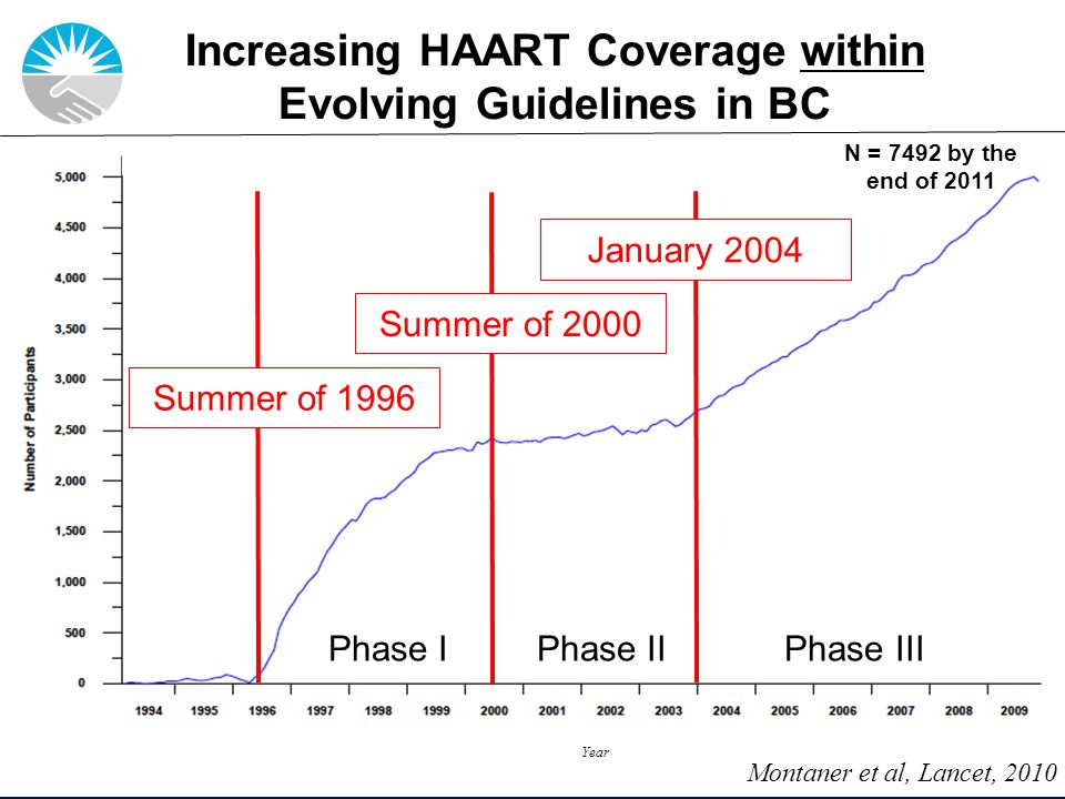 Slide 2 of 44 January 2004 Summer of 1996 Year Summer of 2000 Phase I Phase II Phase III Montaner et al, Lancet, 2010 Increasing HAART Coverage within Evolving Guidelines in BC N = 7492 by the end of 2011