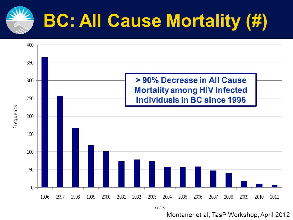 Slide 4 of 44 AIDS New Cases for BC by year, 1996- 2011 Lima et al, in preparation, 2013