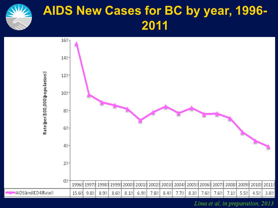 Slide 15 of 44 PCS in BC 2000 to 2011 Lima et al, in preparation, 2013