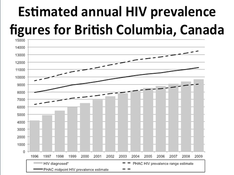 Link 4th Intl HIV TREATMANT AS PREVENTION Workshop April 1 st to 4 th 2014 - Vancouver, BC, Canada.