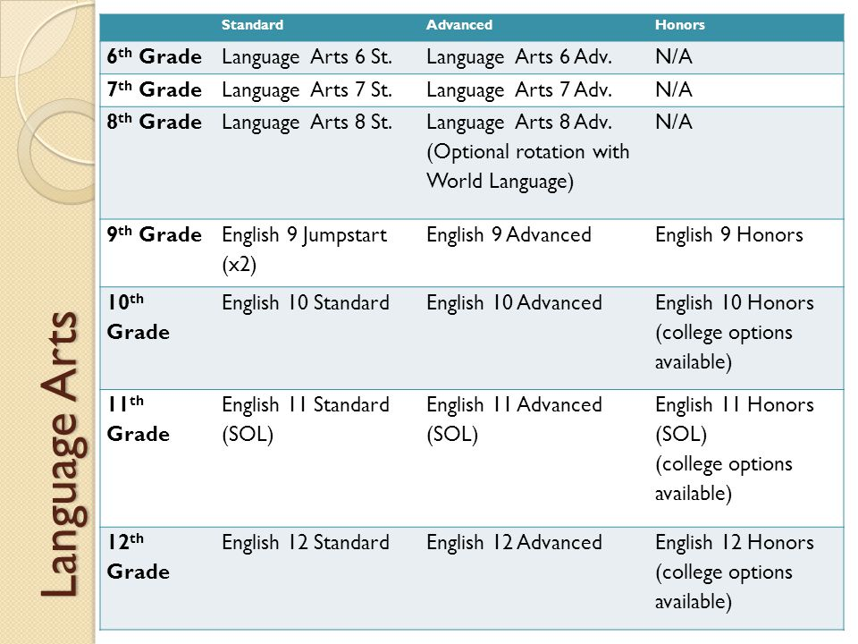 Language Arts StandardAdvancedHonors 6 th GradeLanguage Arts 6 St.Language Arts 6 Adv.N/A 7 th GradeLanguage Arts 7 St.Language Arts 7 Adv.N/A 8 th GradeLanguage Arts 8 St.