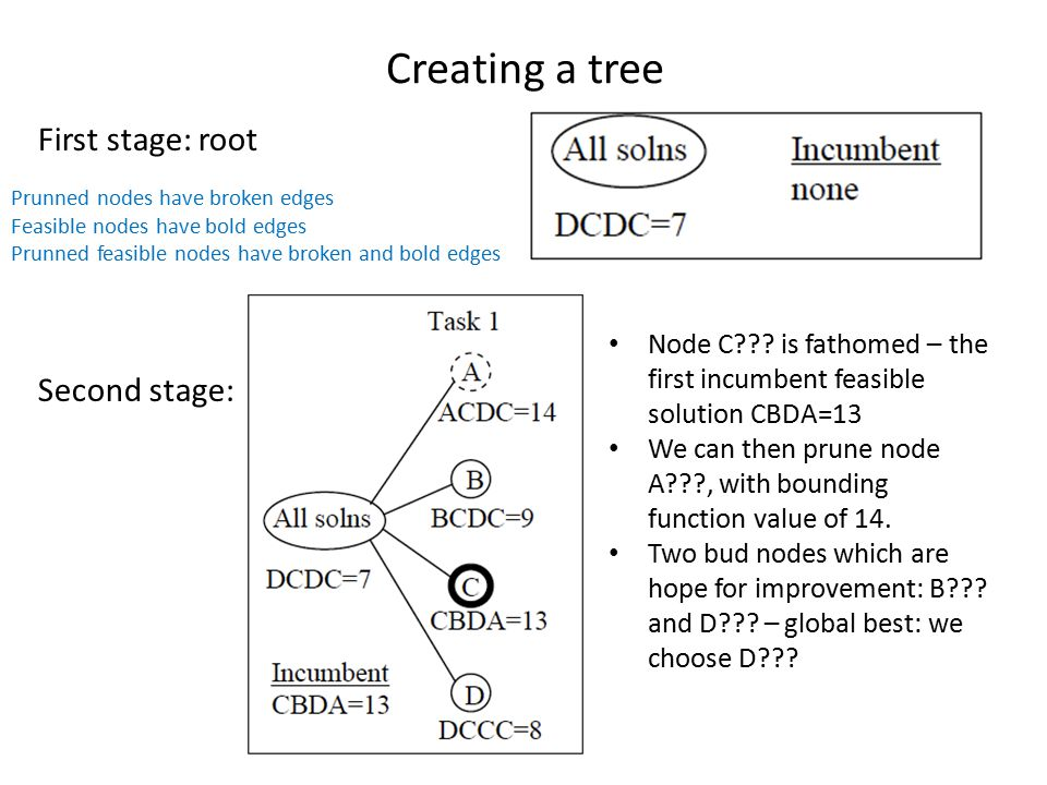 Creating a tree First stage: root Second stage: Node C??? is fathomed – the first incumbent feasible solution CBDA=13 We can then prune node A???, wit