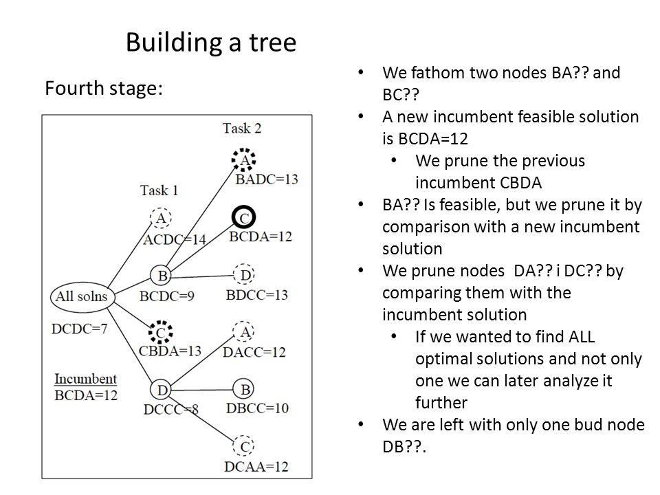 Building a tree Fourth stage: We fathom two nodes BA .