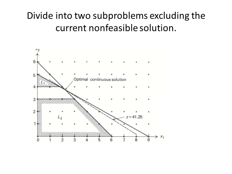 Divide into two subproblems excluding the current nonfeasible solution.