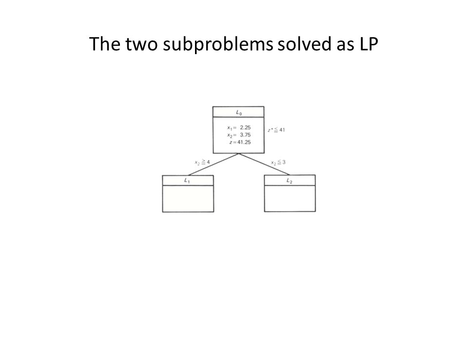 The two subproblems solved as LP