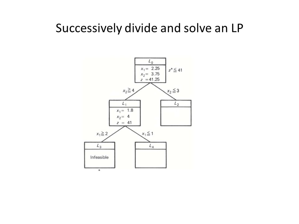Successively divide and solve an LP
