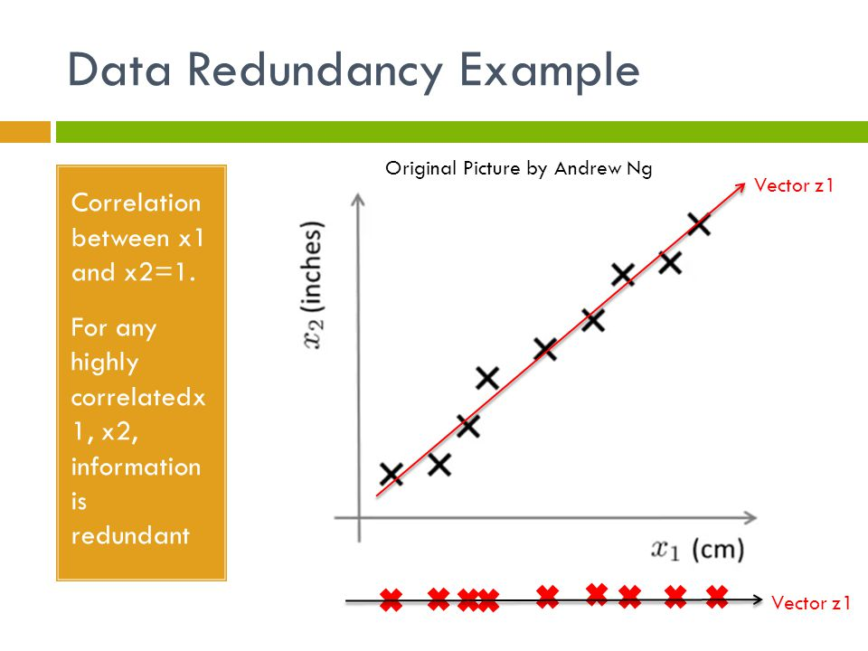 Data Redundancy Example Correlation between x1 and x2=1.