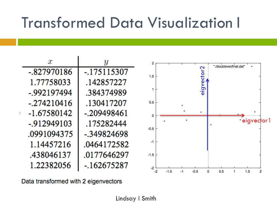 Transformed Data Visualization I eigvector1 eigvector2 Lindsay I Smith