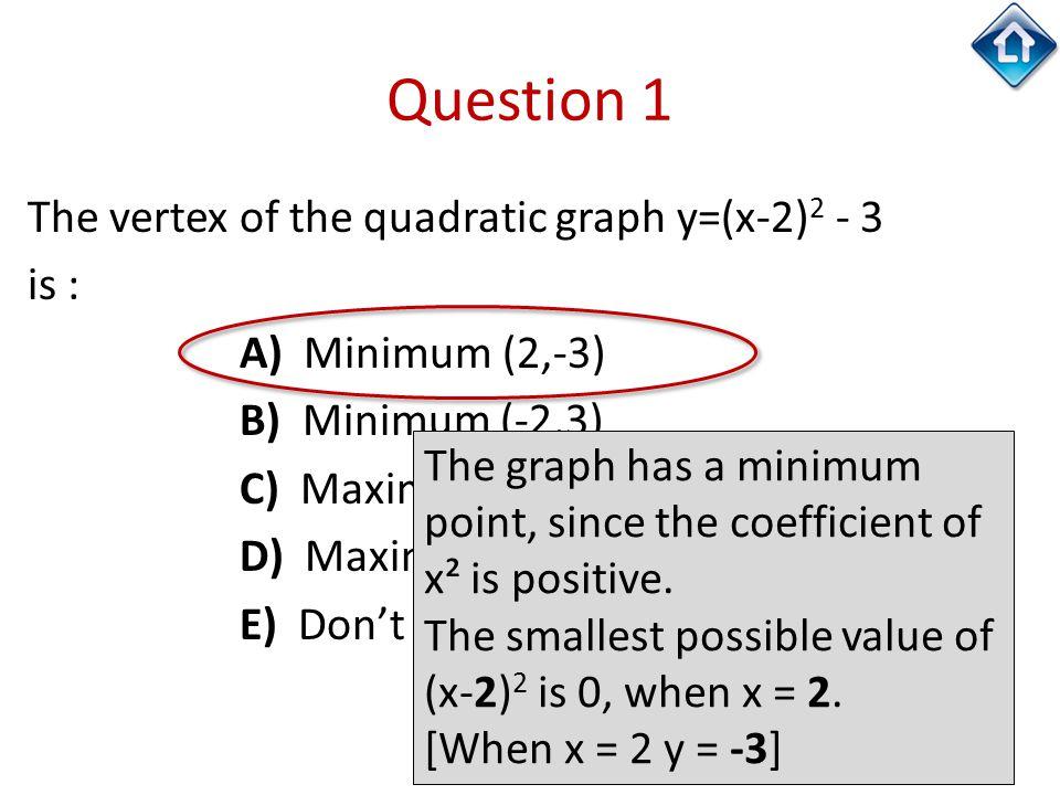 Question 1 The vertex of the quadratic graph y=(x-2) 2 - 3 is : A) Minimum (2,-3) B) Minimum (-2,3) C) Maximum (2,-3) D) Maximum (-2,-3) E) Don't know The graph has a minimum point, since the coefficient of x² is positive.