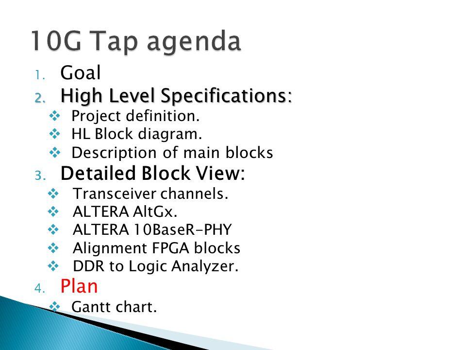 1. Goal 2. High Level Specifications:  Project definition.  HL Block diagram.  Description of main blocks 3. Detailed Block View:  Transceiver cha