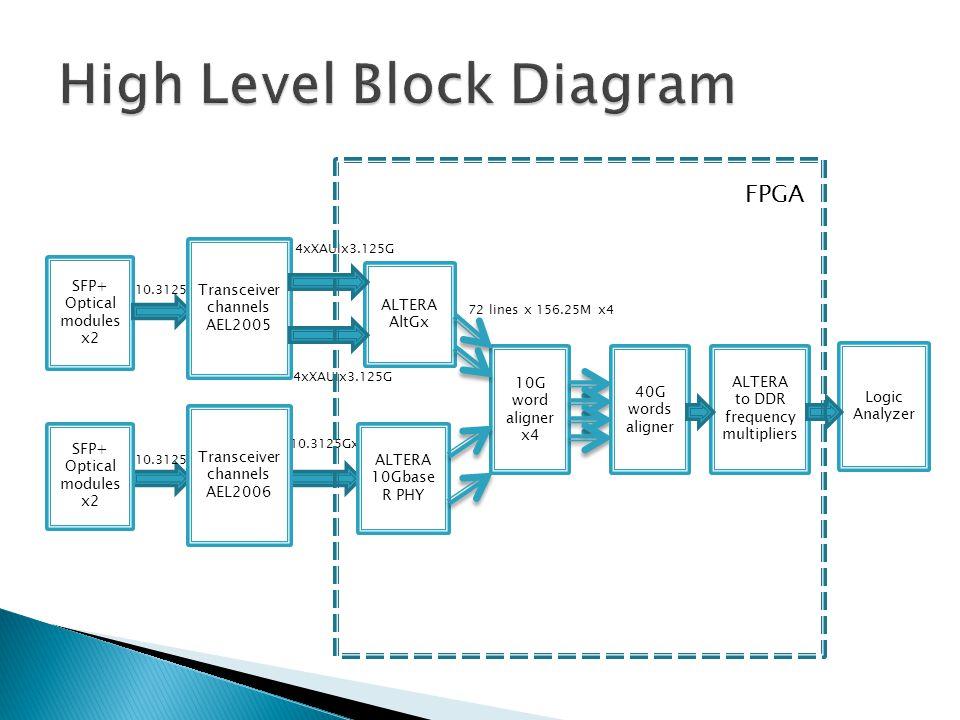 SFP+ Optical modules x2 10.3125Gx2 Transceiver channels AEL2005 10.3125Gx2 ALTERA AltGx 4xXAUIx3.125G 10.3125Gx2 ALTERA 10Gbase R PHY Transceiver channels AEL2006 10G word aligner x4 72 lines x 156.25M x4 SFP+ Optical modules x2 40G words aligner ALTERA to DDR frequency multipliers Logic Analyzer FPGA