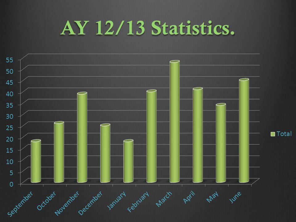 AY 12/13 Statistics.
