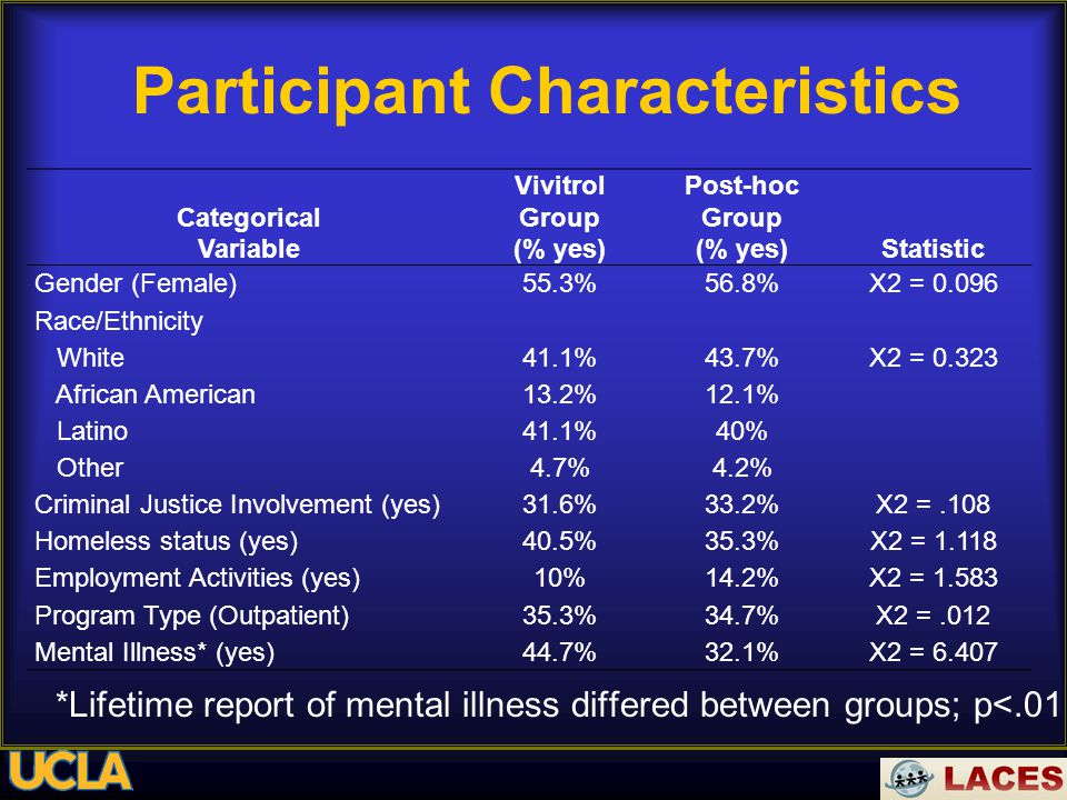 Participant Characteristics Categorical Variable Vivitrol Group (% yes) Post-hoc Group (% yes)Statistic Gender (Female)55.3%56.8%X2 = 0.096 Race/Ethnicity White African American Latino Other 41.1% 13.2% 41.1% 4.7% 43.7% 12.1% 40% 4.2% X2 = 0.323 Criminal Justice Involvement (yes)31.6%33.2%X2 =.108 Homeless status (yes)40.5%35.3%X2 = 1.118 Employment Activities (yes)10%14.2%X2 = 1.583 Program Type (Outpatient)35.3%34.7%X2 =.012 Mental Illness* (yes)44.7%32.1%X2 = 6.407 *Lifetime report of mental illness differed between groups; p<.01