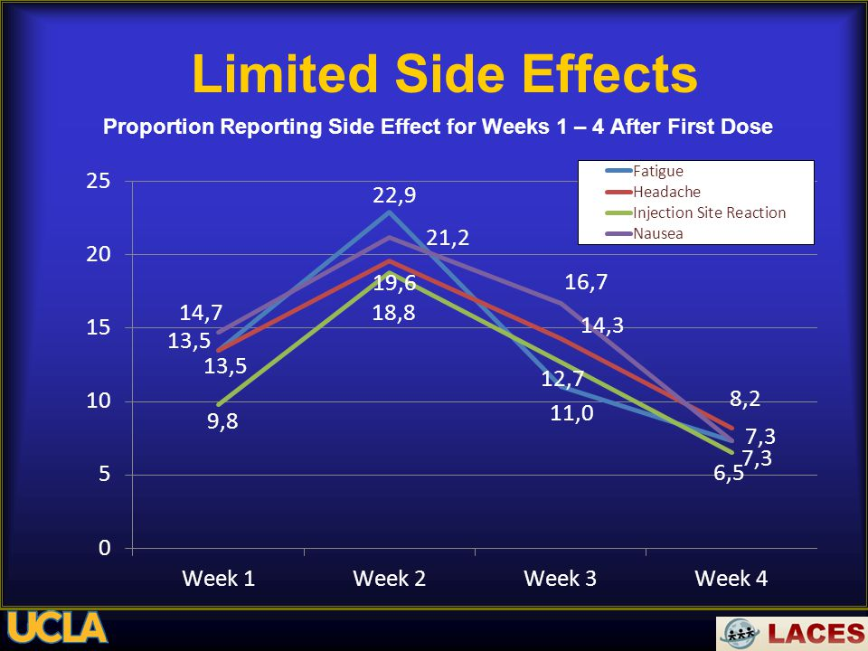 Limited Side Effects Proportion Reporting Side Effect for Weeks 1 – 4 After First Dose