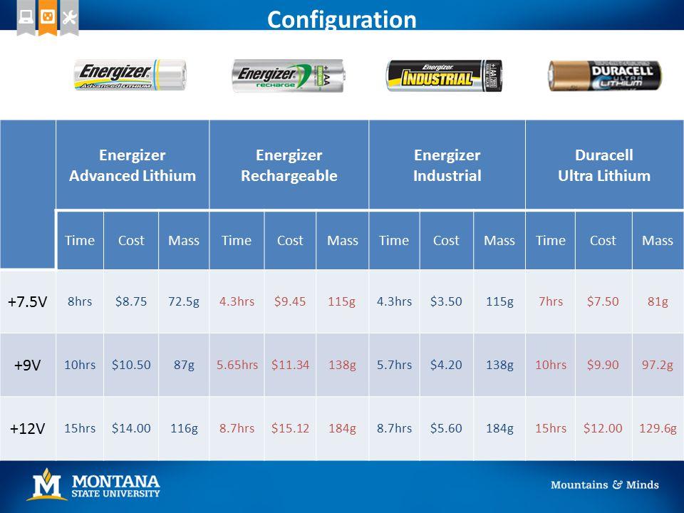 Configuration Energizer Advanced Lithium Energizer Rechargeable Energizer Industrial Duracell Ultra Lithium TimeCostMassTimeCostMassTimeCostMassTimeCo