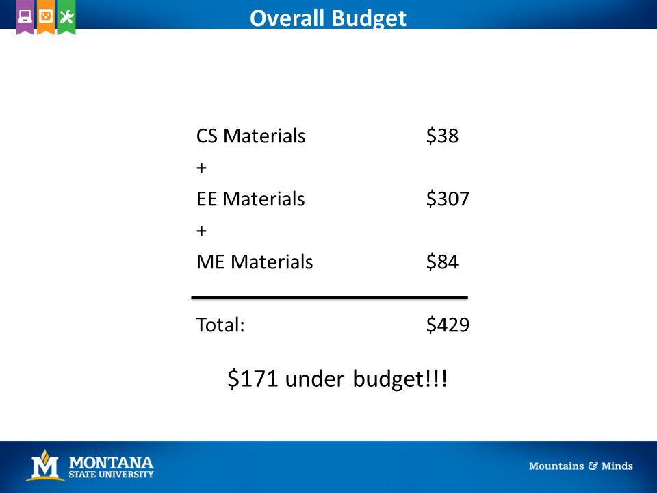 Overall Budget CS Materials$38 + EE Materials$307 + ME Materials$84 Total: $429 $171 under budget!!!
