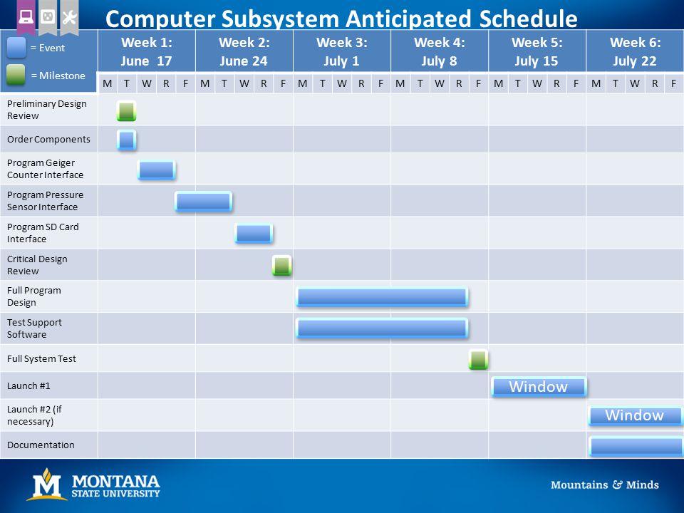 Computer Subsystem Anticipated Schedule Week 1: June 17 Week 2: June 24 Week 3: July 1 Week 4: July 8 Week 5: July 15 Week 6: July 22 MTWRFMTWRFMTWRFM