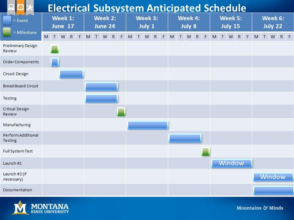 Electrical Subsystem Anticipated Schedule Week 1: June 17 Week 2: June 24 Week 3: July 1 Week 4: July 8 Week 5: July 15 Week 6: July 22 MTWRFMTWRFMTWR