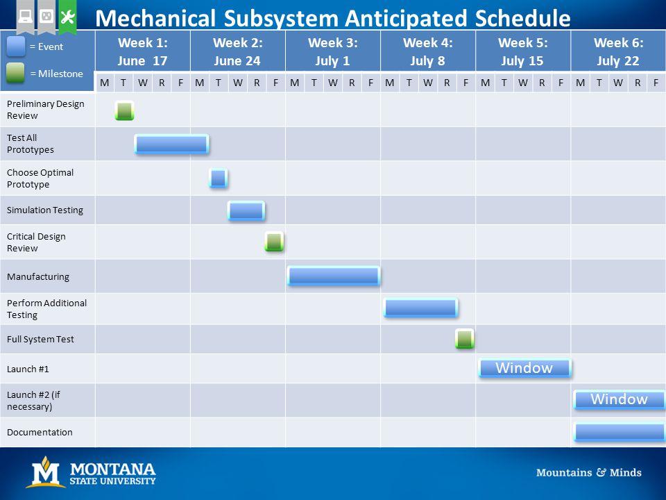 Mechanical Subsystem Anticipated Schedule Week 1: June 17 Week 2: June 24 Week 3: July 1 Week 4: July 8 Week 5: July 15 Week 6: July 22 MTWRFMTWRFMTWR