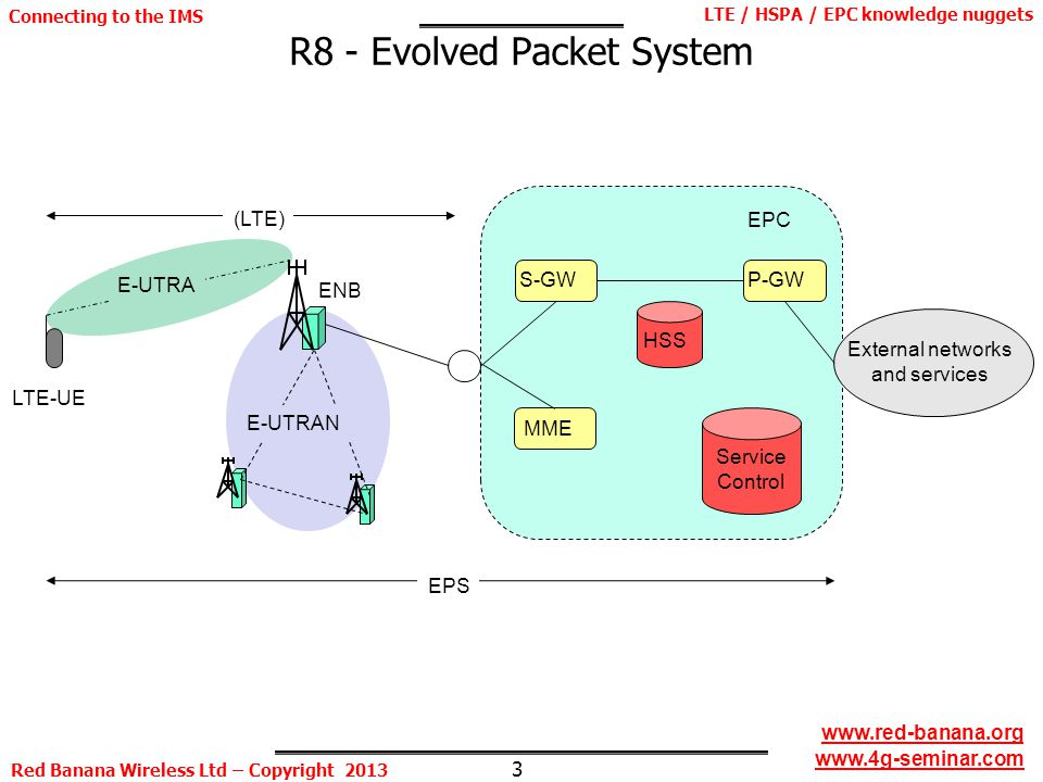 3 LTE / HSPA / EPC knowledge nuggets Red Banana Wireless Ltd – Copyright 2013 Connecting to the IMS www.red-banana.org www.4g-seminar.com R8 - Evolved Packet System HSS EPC External networks and services LTE-UE ENB E-UTRA E-UTRAN S-GWMME EPS Service Control P-GW (LTE)