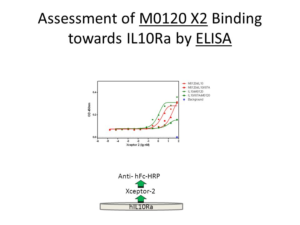 Assessment of M0120 X2 Binding towards IL10Ra by ELISA hIL10Ra Xceptor-2 Anti- hFc-HRP