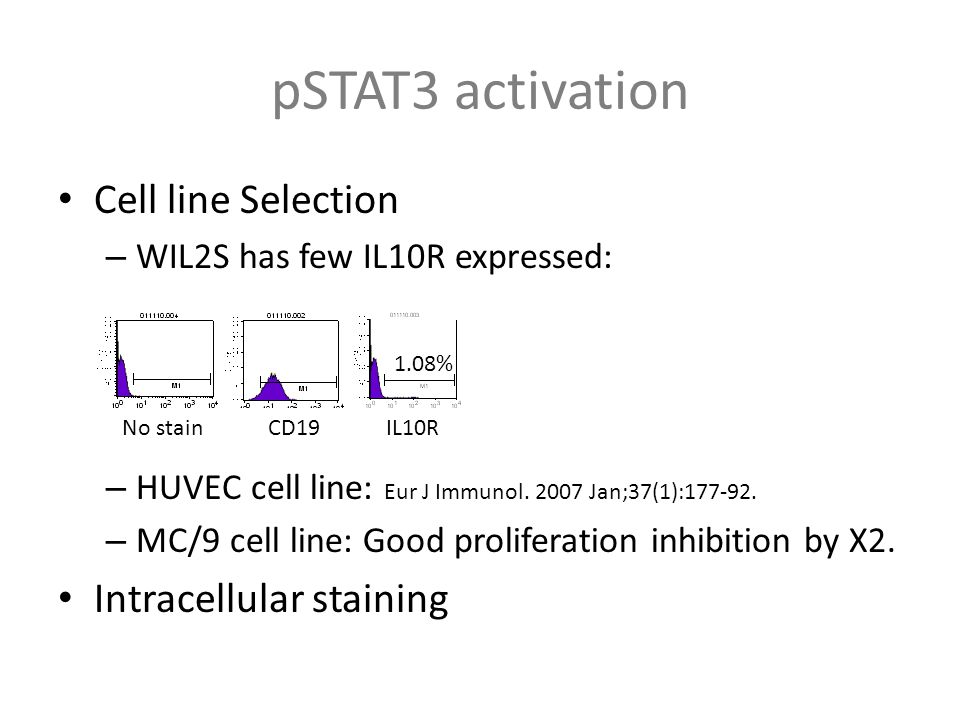 IDO activation Cell line Selection: WIL2S Intracellular Staining: – Santa Cruse mAb – Epitomic poly-Ab Time course: 30 min => 24 hour